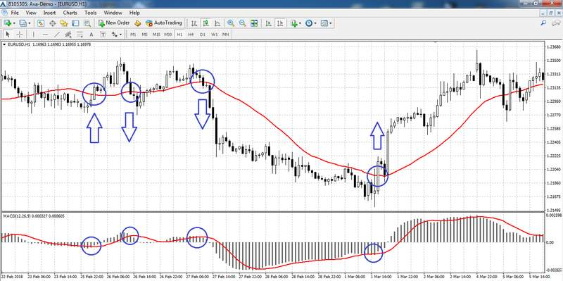 Strategy: Moving Average + MACD