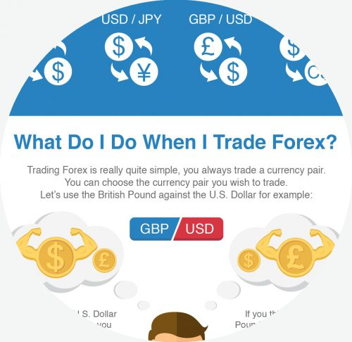 what is forex - infographic